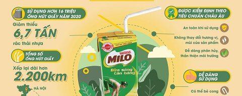 Milo dùng ống hút giấy